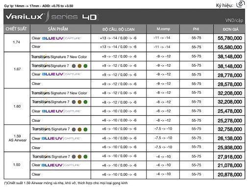 Đa Tròng Essilor Varilux S Series 4D